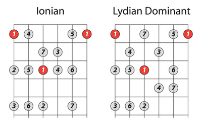 ionian and lydian dominant modes